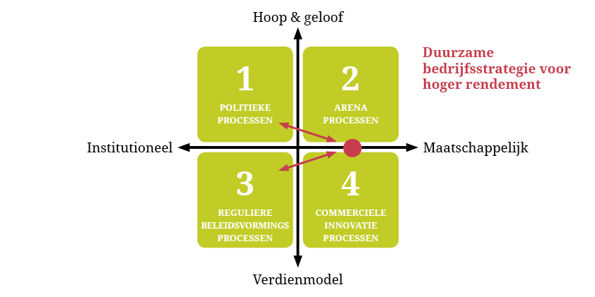Burge(r)meesterboek - Duurzame bedrijfsstrategie voor hoger rendement: screenbook.nl/burgermeesterboek/tablet/duurzame_bedrijfsstrategie...